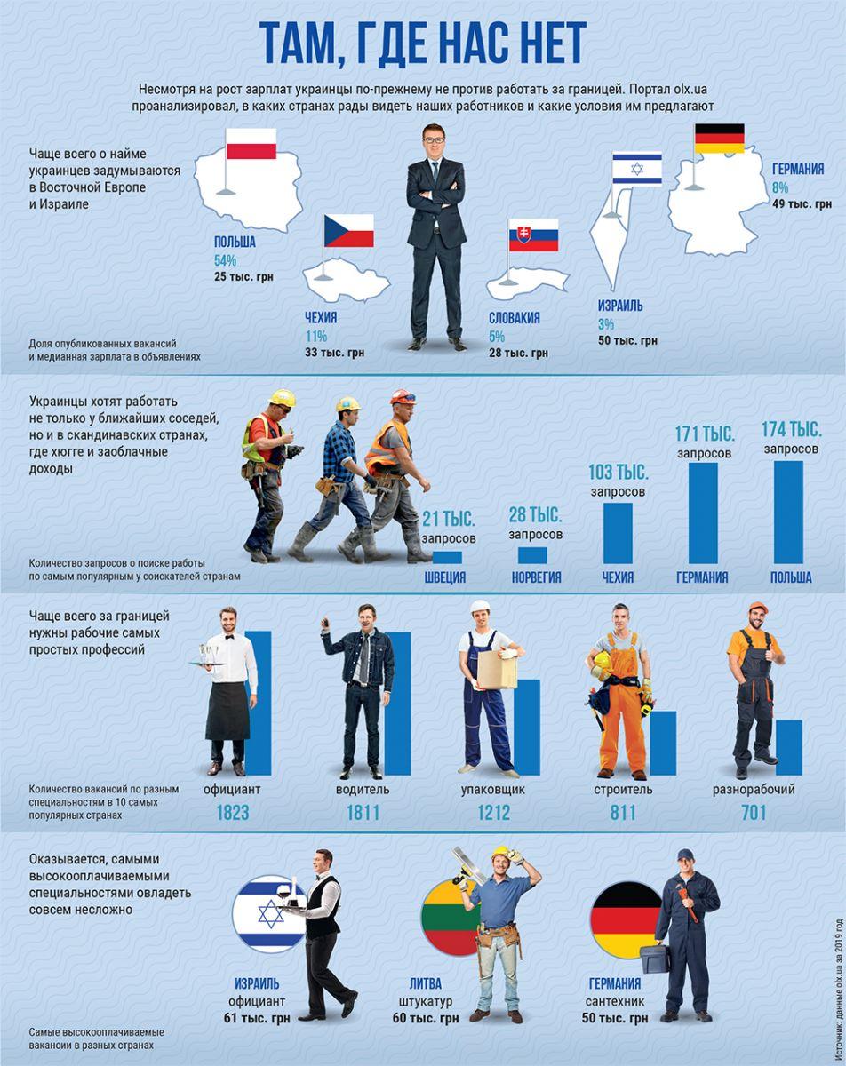 инфографика, зарплаты за границей, заробитчане, зарплата в Польше, Чехия, Словакия, Израиль
