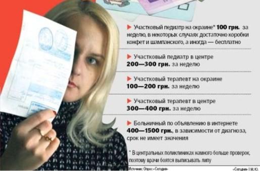 Киевляне покупают больничные, чтобы сидеть дома с детьми и не терять в з...