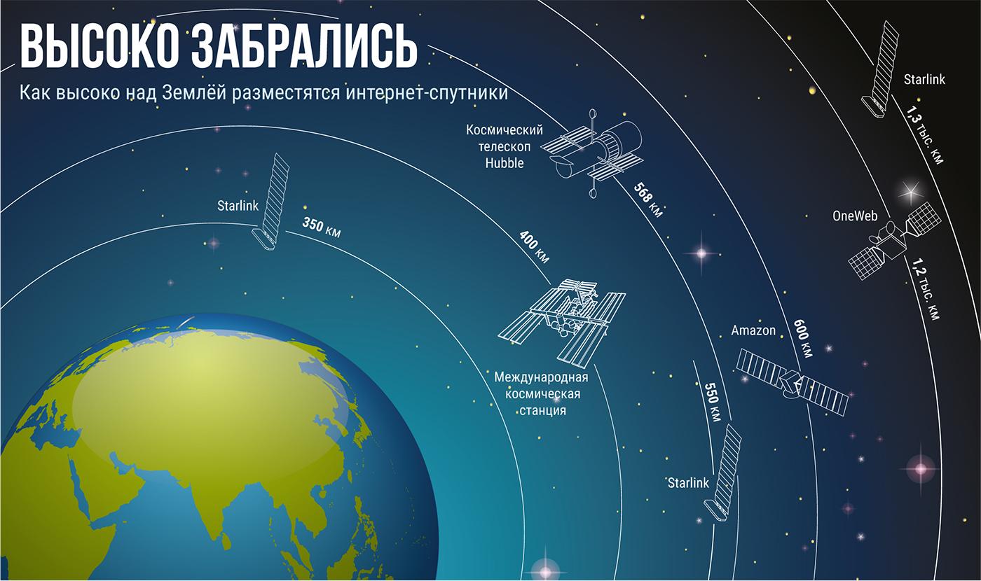 инфографика, интернет, илон маск, спутники, space X