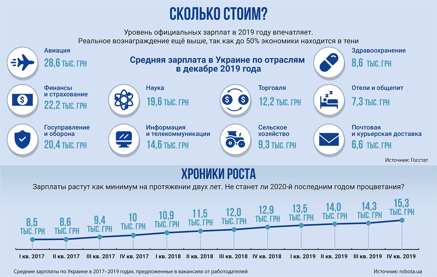 зарплата в Украине, инфографика, сколько зарабатывают украинцы, средняя зарплата
