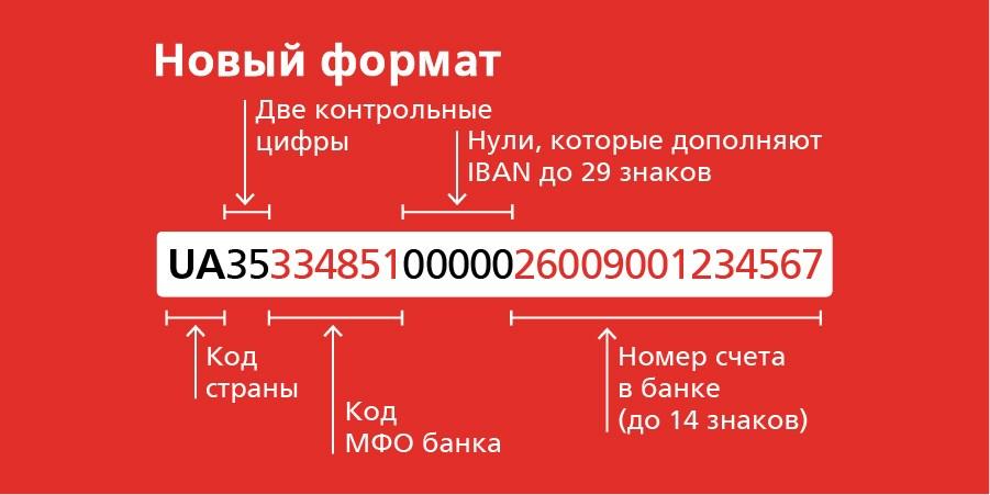 Только IBAN – завершен переход на международный стандарт банковских счет...