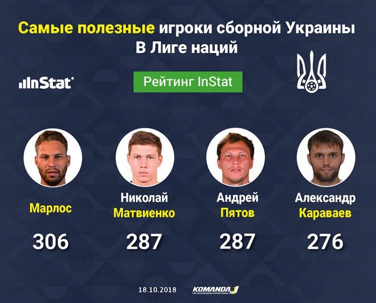 Самым полезным игроком сборной Украины в Лиге наций УЕФА признан бразиле...