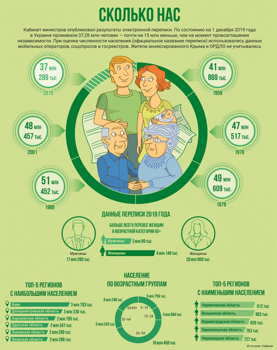 перепись населения, Дмитрий Дубилет, трудовые ресурсы, социология, численность населения