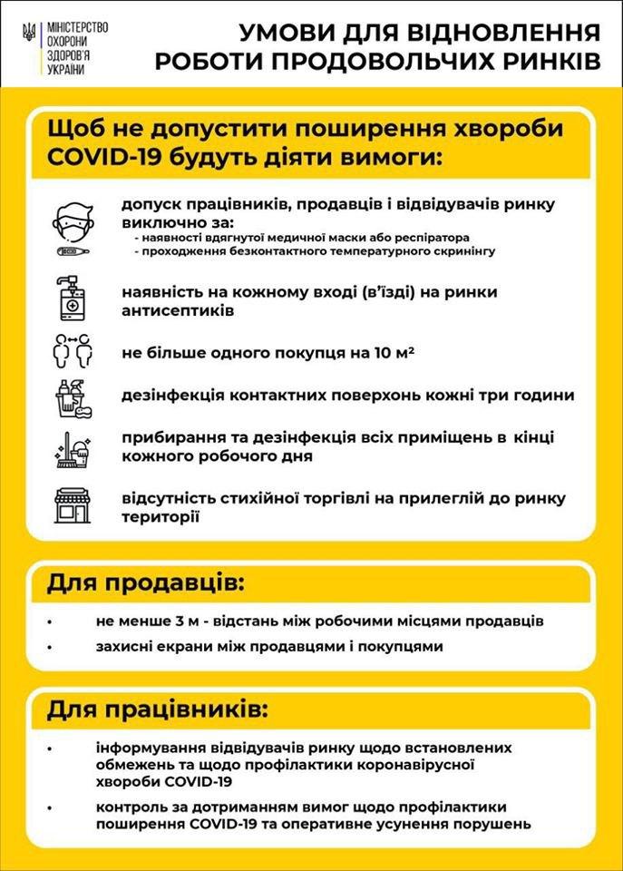 В Украине открыли рынки с 1 мая: Кабмин принял решение