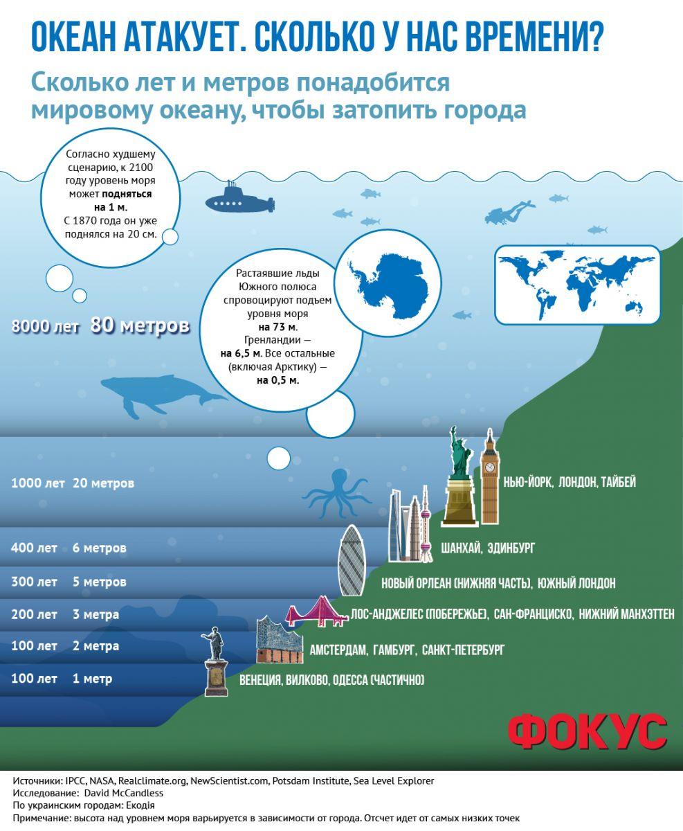 водный мир, таяние льдов, уровень моря, увеличение уровня моря, последствия глобального потепления