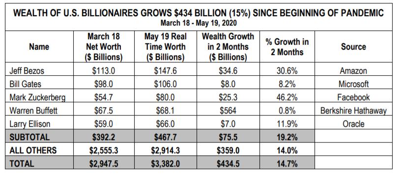 миллиардеры сша, рост состояния