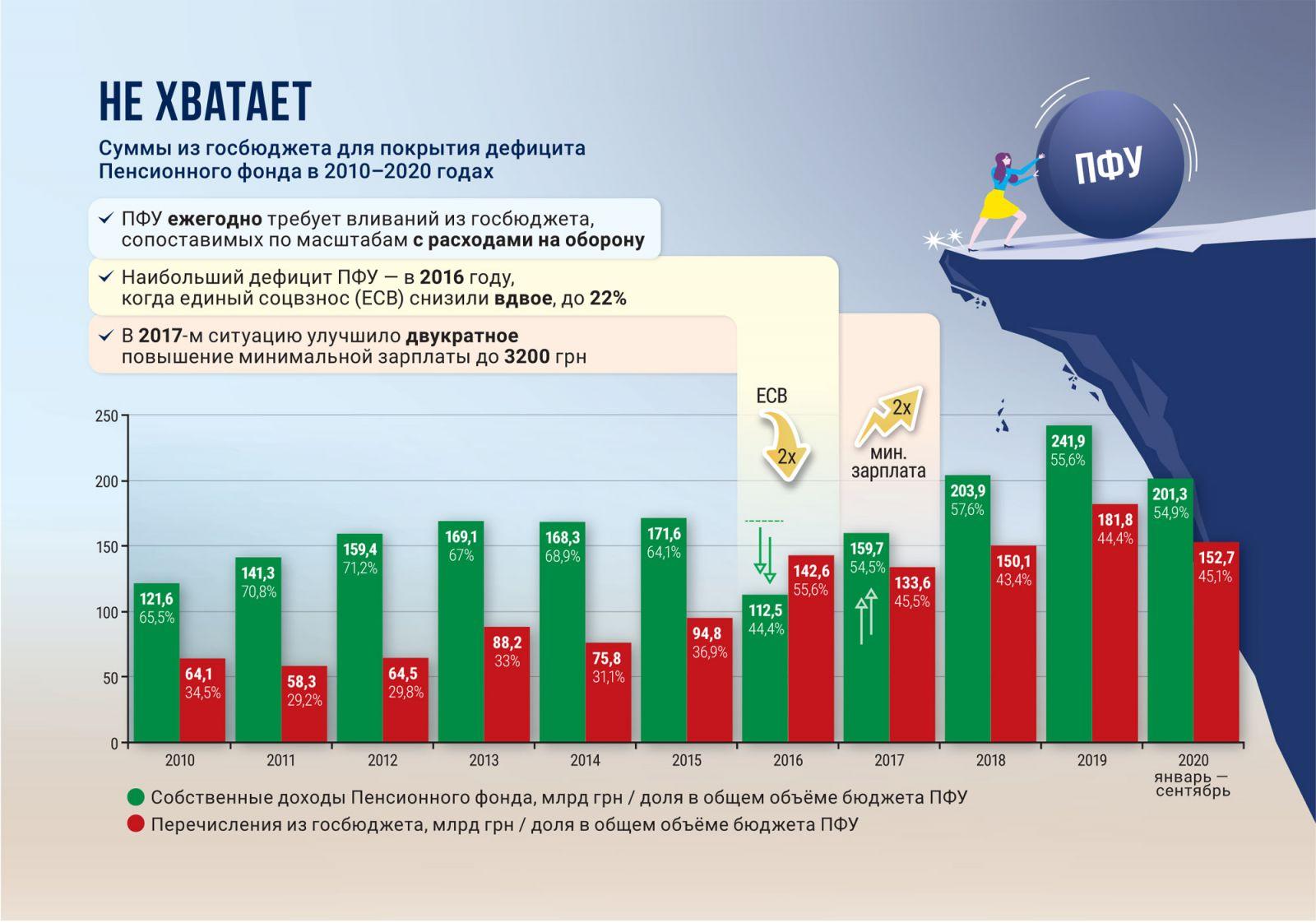 дефицит пенсионного фонда, пенсионная система, инфографика