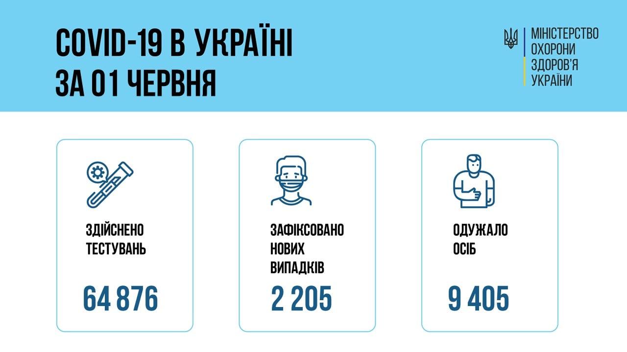 ВУкраинском государстве 2266 новых случаев коронавируса— Cursorinfo