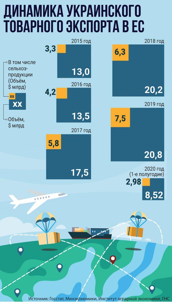 фото, инфографика Динамика украинского товарного эскорта в ЕС