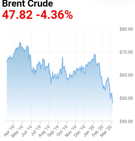 динамика цены на нефть Brent