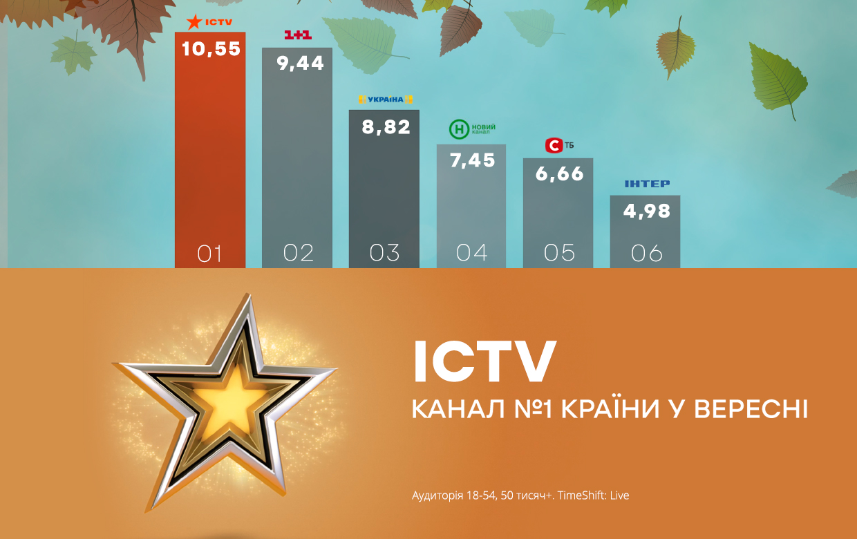 ICTV став лідером за результатами вересня