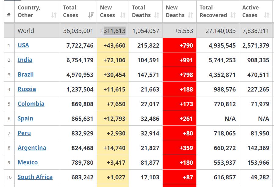 coronavirus world country statistics october 7