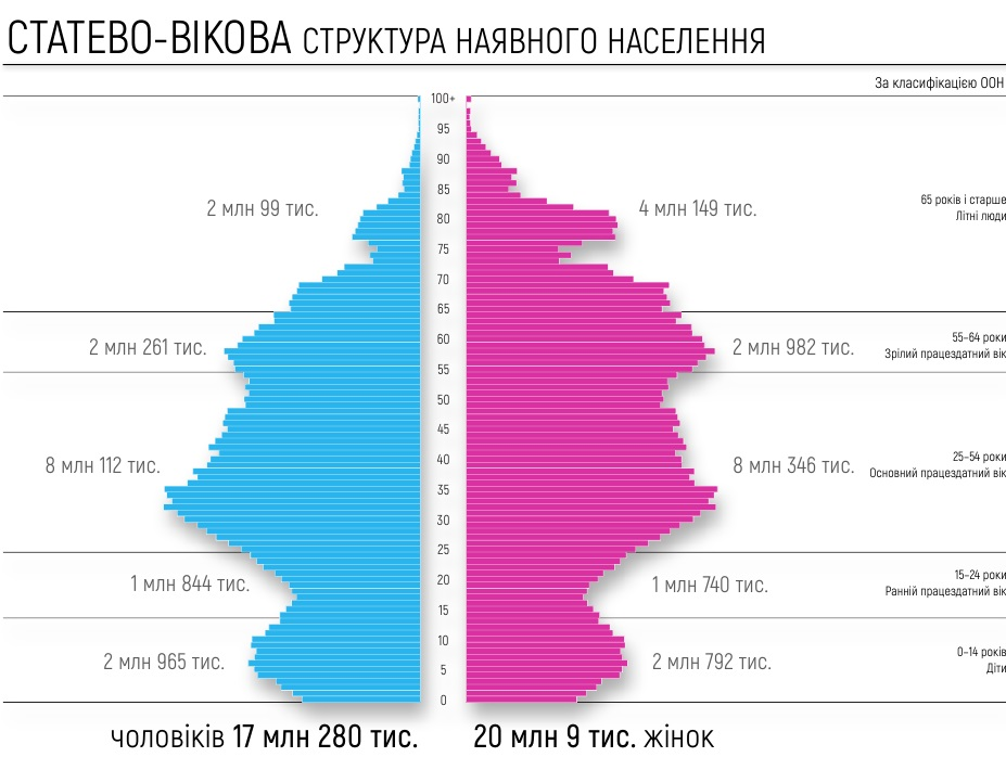 гендерная структура населения, перепись