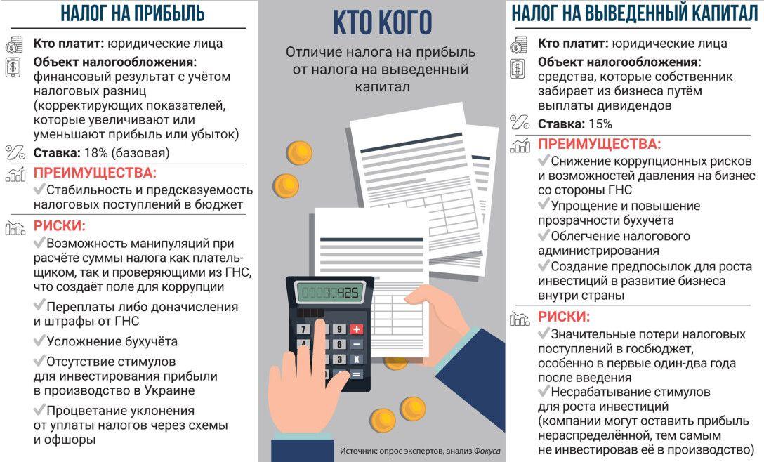 налог на прибыль, налог на выведенный капитал, ННВК, инфографика, налоги в Украине