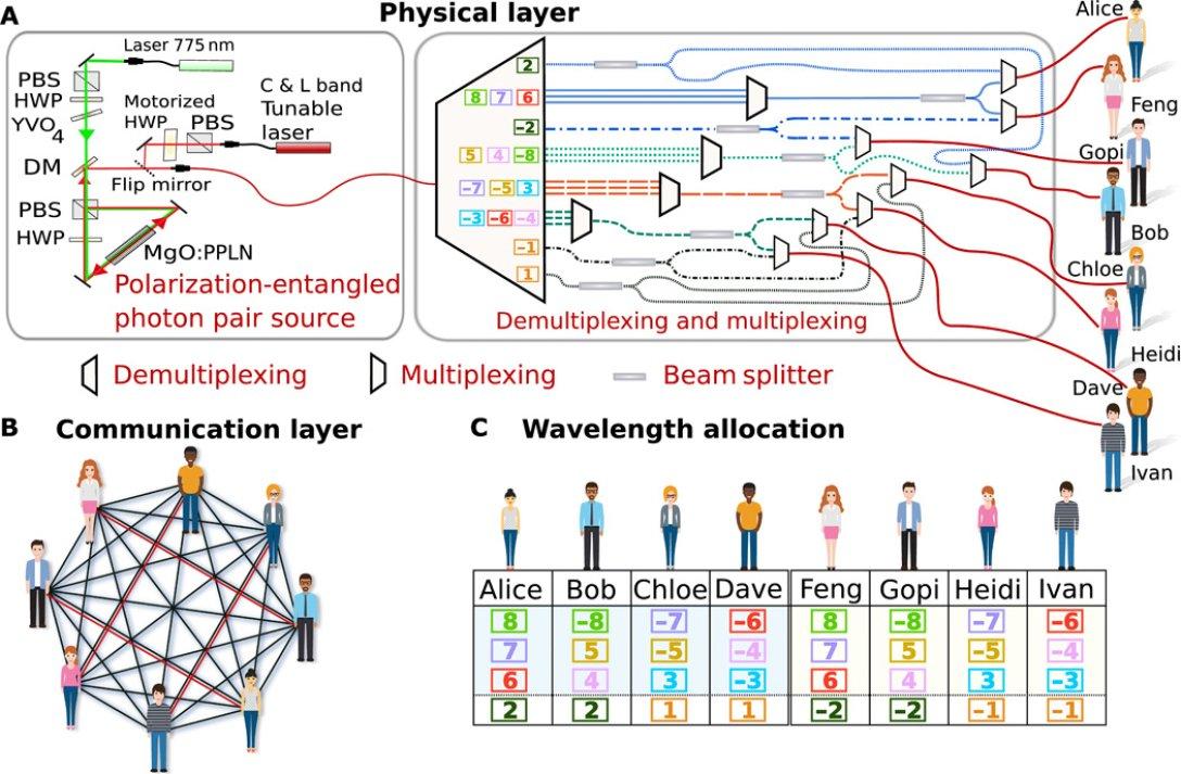 квантовый интернет, инфографика, схема