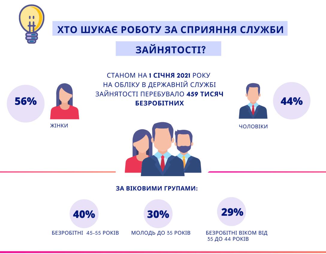 кто ищет работу в украине