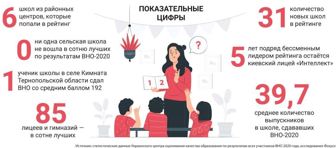 рейтинг шкіл 2021, кращі школи, середня освіта, реформа шкіл, рейтинг шкіл, рейтинг шкіл України