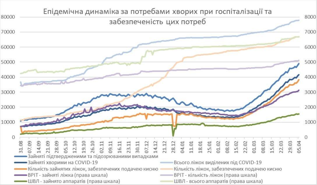 эпидемия, динамика, апрель, госпитализации, графики, статистика