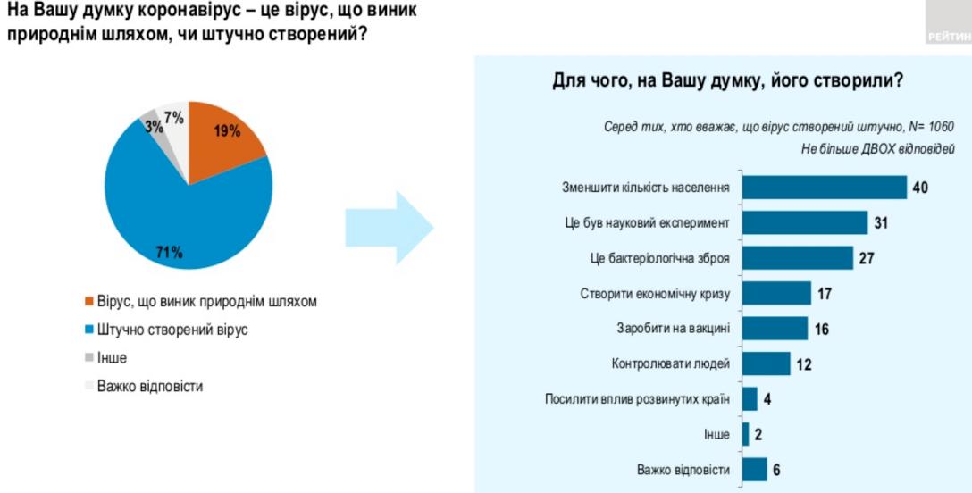 опрос, рейтинг, происхождение, коронавирус, диаграмма, инфографика