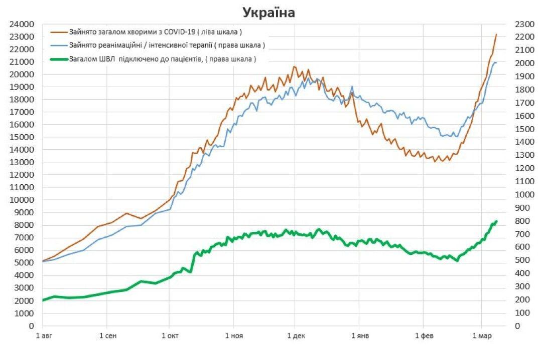 госпитализация, ковид, коронавирус, украина, динамика, график, заполненность, койки