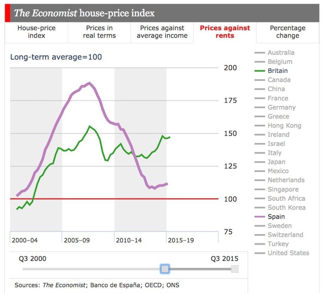 средняя стоимость жилья в мире
