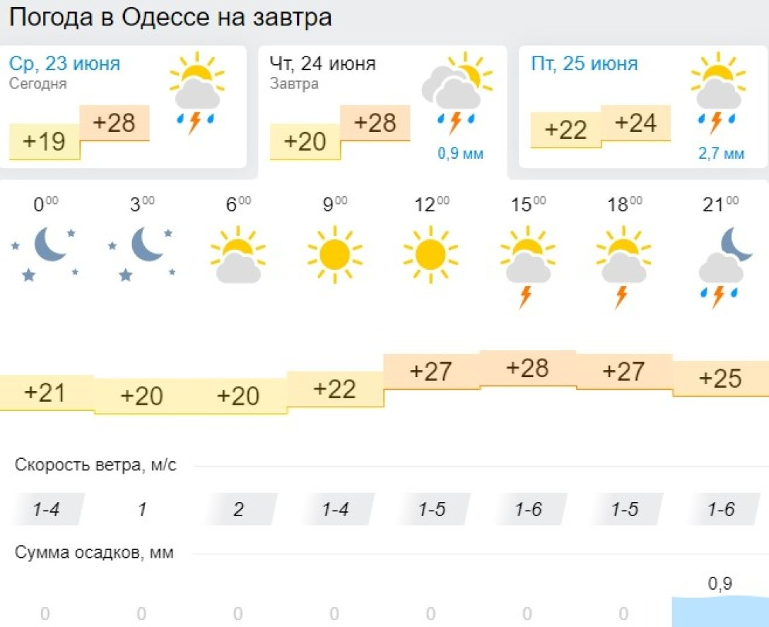 Одесса, 24 июня, прогноз,