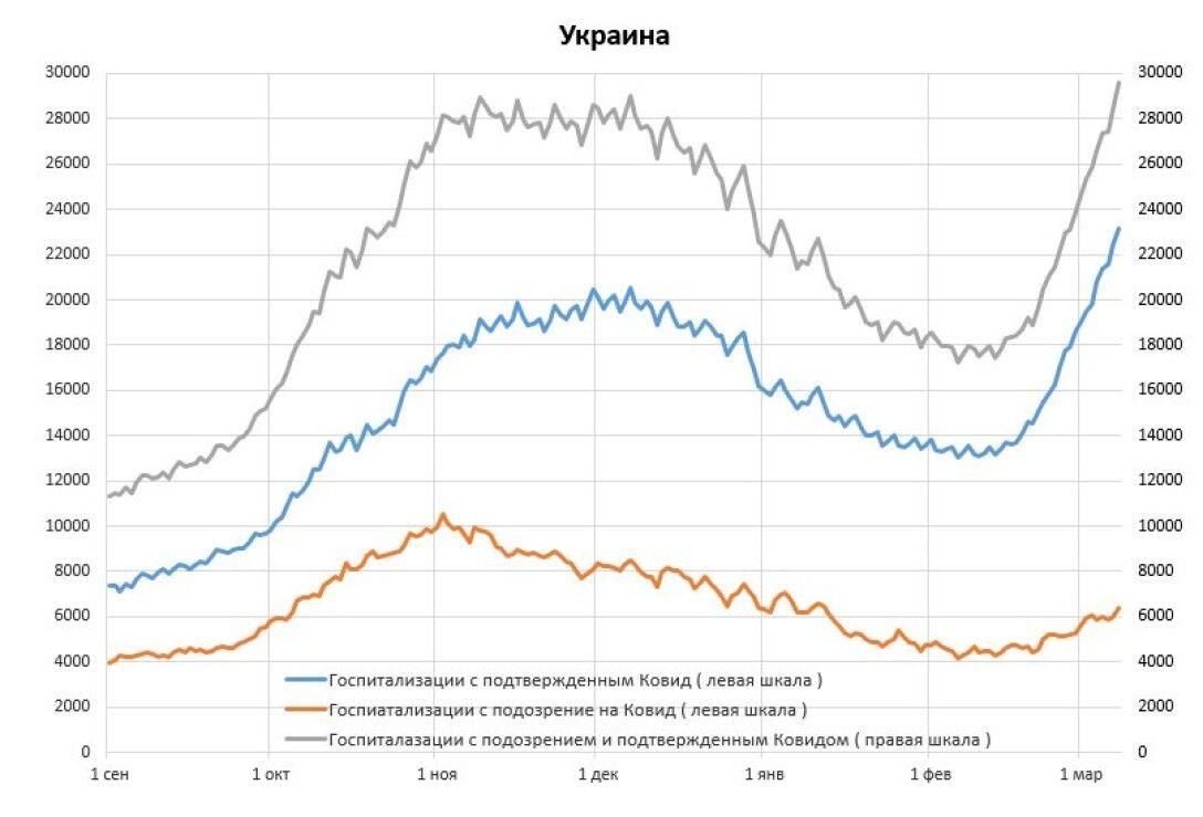 госпитализация, ковид, коронавирус, украина, динамика, график