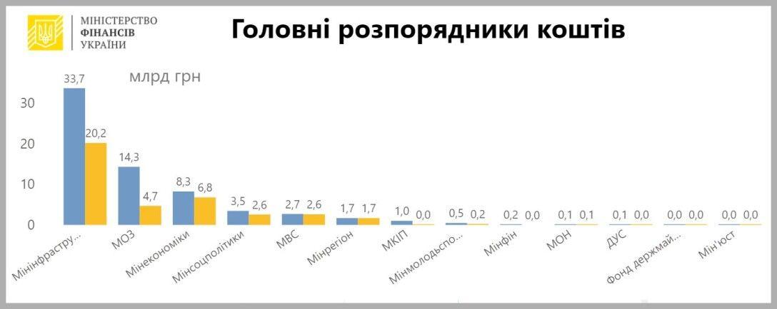 Источник: Мof.gov.ua