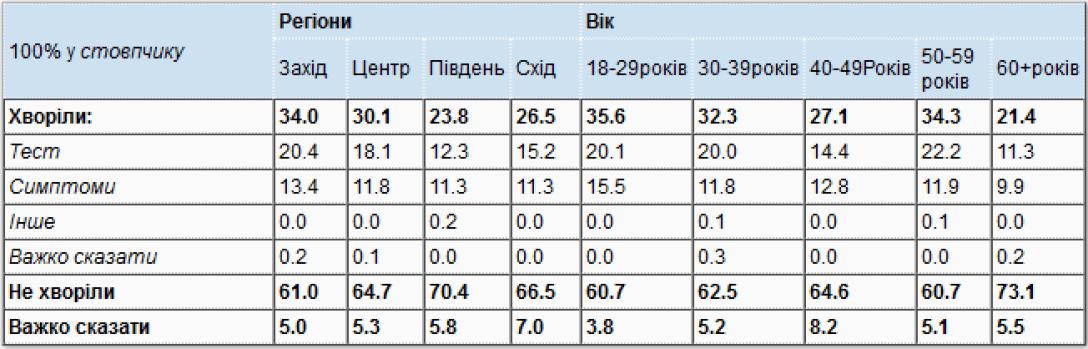кількість хворих коронавірусів в Україні