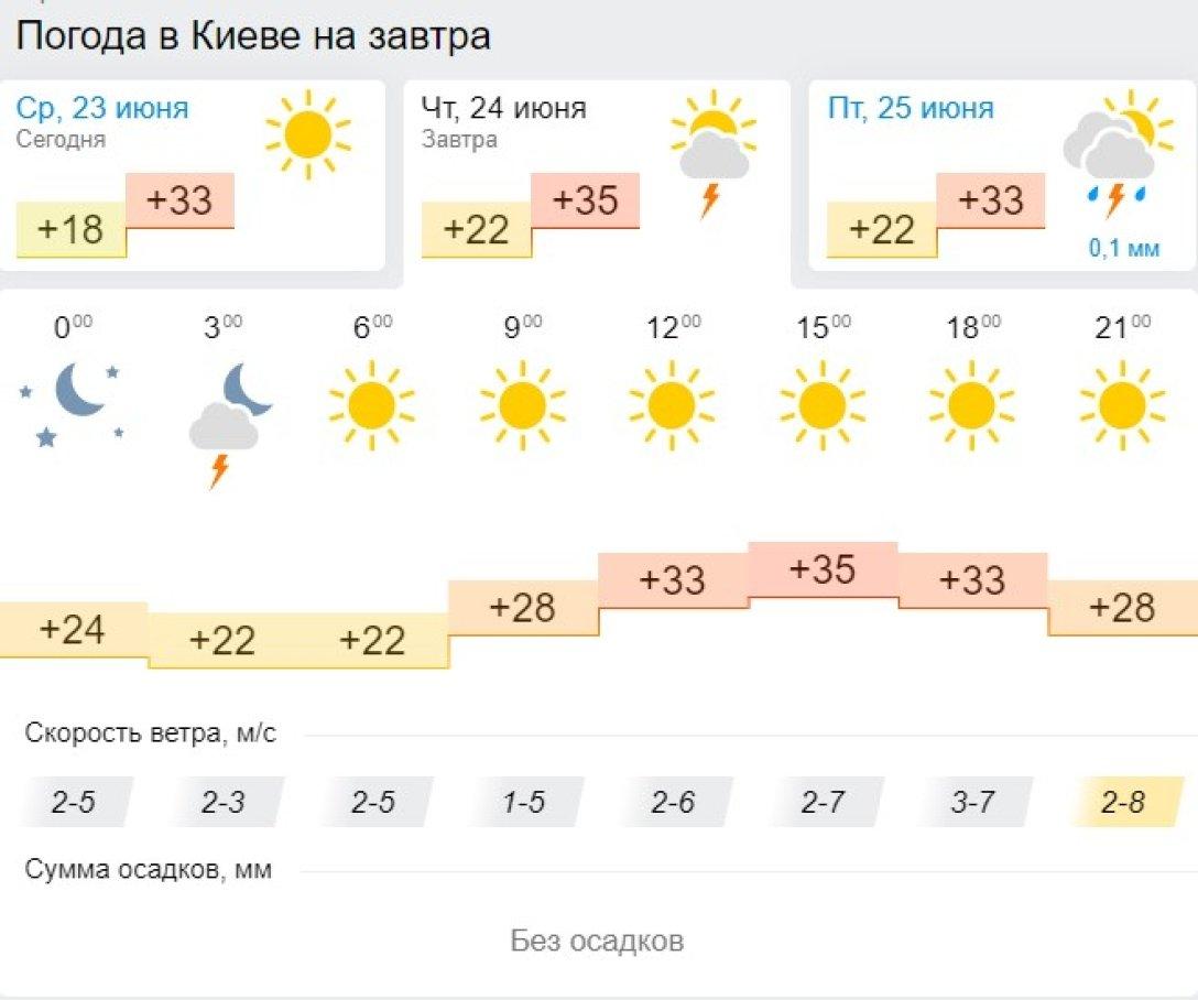 Киев, 24 июня, прогноз,