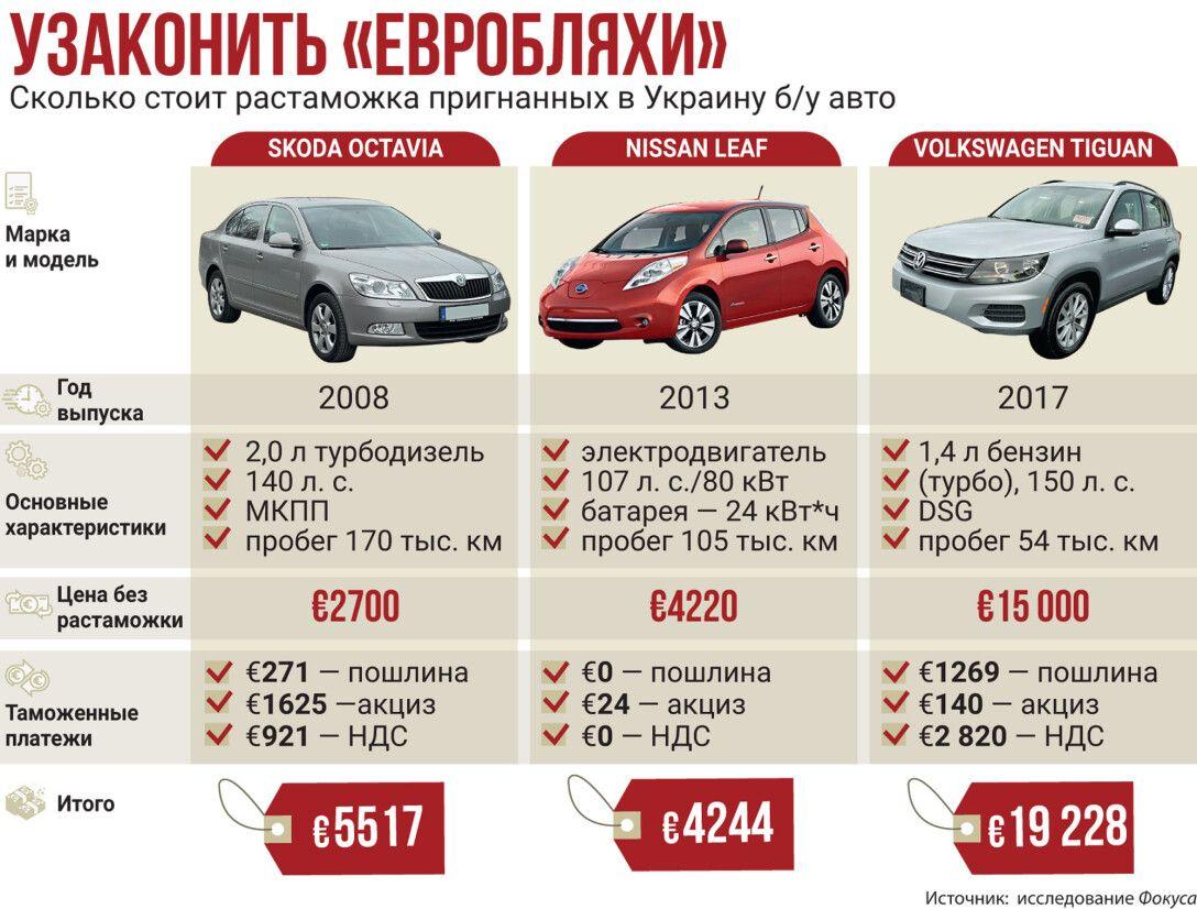 Сколько стоит растаможить евробляху, инфографика, авто с пробегом, цена