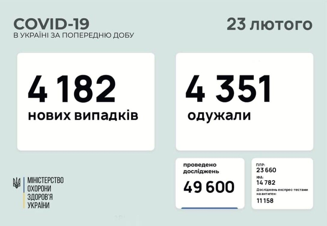 коронавирус, украина, статистика, 23 февраля, инфографика