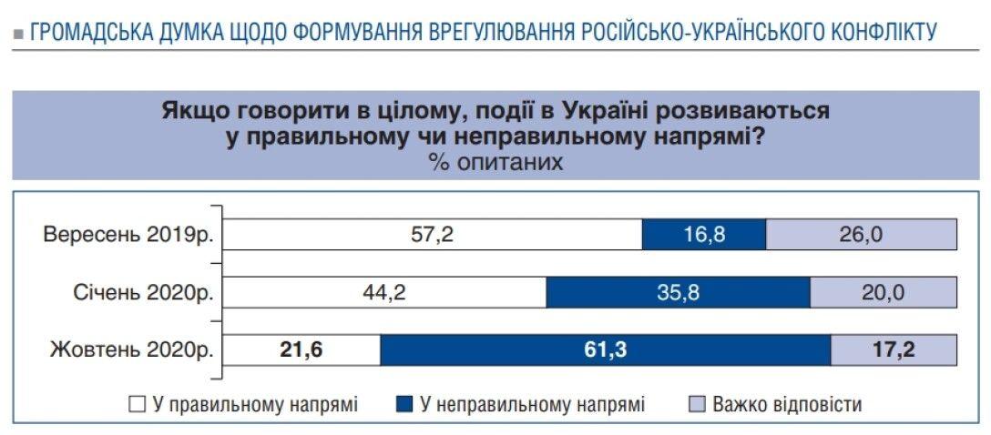 Источник: Razumkov.org.ua