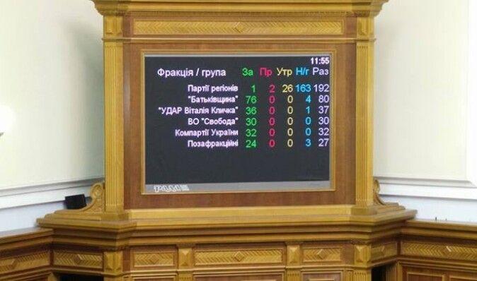Рада решила не рассматривать закон о выборах в Киеве