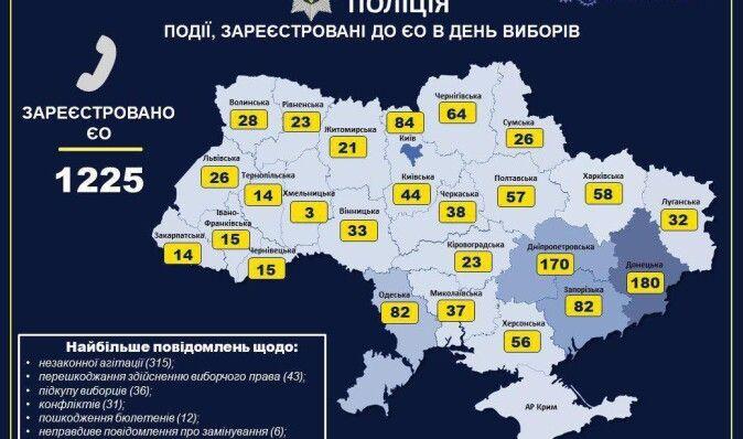 В Украине полиция получила уже 1225 заявлений о нарушениях, связанных с выборами