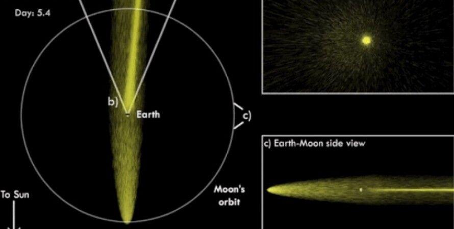 Місяць, Земля, хвіст, атоми натрію