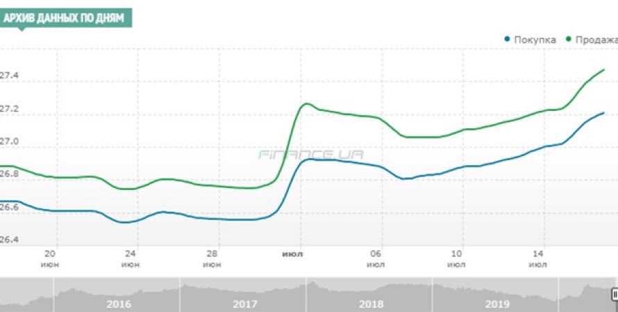 График: Finance.ua