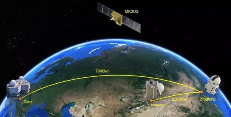 квантовая сеть, Китай, космос