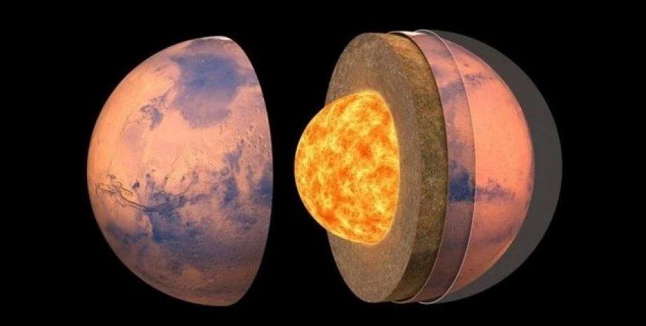 Внутрішня будова Марса