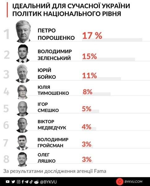 порошенко обогнал зеленского, соцопрос, идеальный политик для украины, социисследование