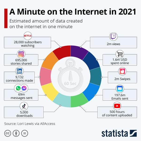 интернет, инфографика