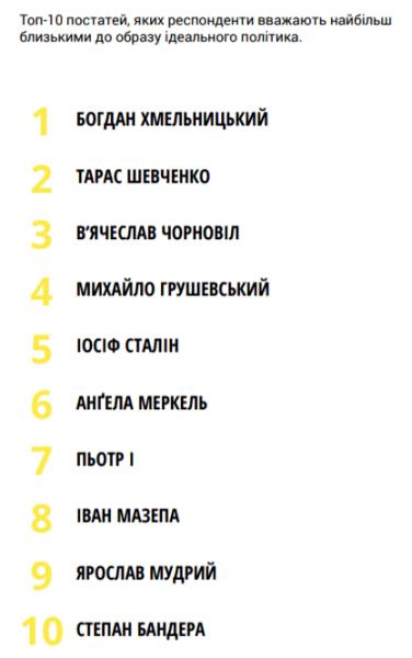 топ-10, исторические личности, персонажи, бандера, сталин, чорновол, хмельницкий, рейтинг