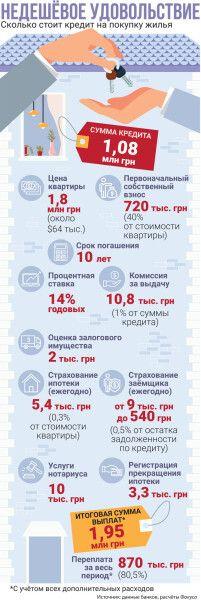 ипотека в Украине, сколько стоит, кредит, инфографика, ипотека на жилье