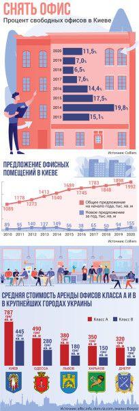 офисное пространство, аренда офисов в Киеве - инфографика