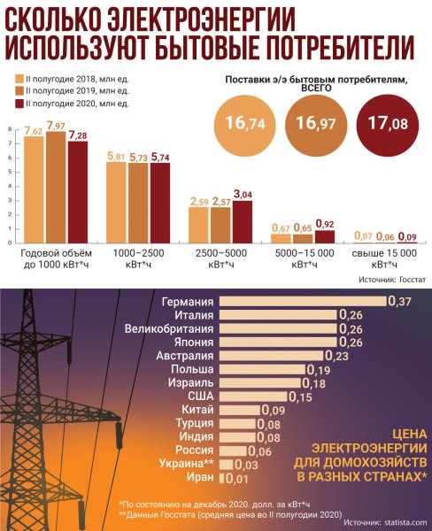 Электроэнергия Инфографика